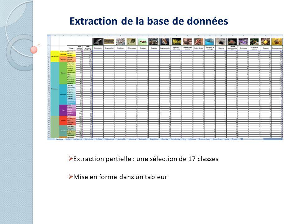 Extraction de la base de données  Extraction partielle : une sélection de 17 classes  Mise en forme dans un tableur