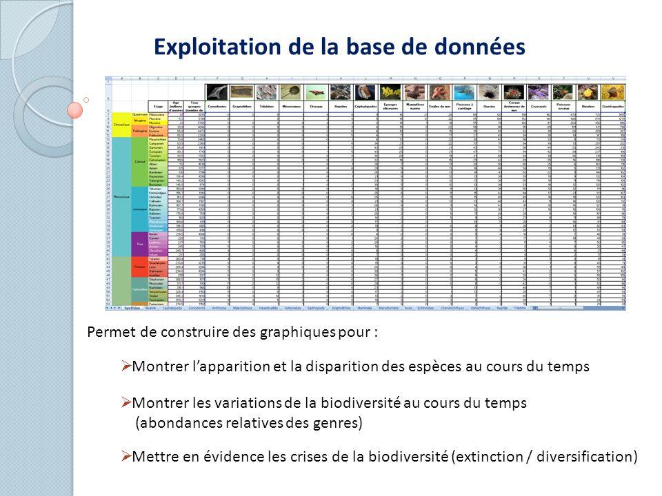 Exploitation de la base de données Permet de construire des graphiques pour :  Montrer l'apparition et la disparition des espèces au cours du temps  Montrer les variations de la biodiversité au cours du temps (abondances relatives des genres)  Mettre en évidence les crises de la biodiversité (extinction / diversification)