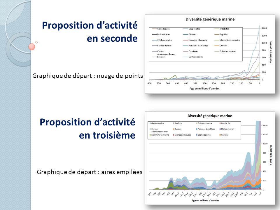 Proposition d'activité en seconde Graphique de départ : nuage de points Proposition d'activité en troisième Graphique de départ : aires empilées