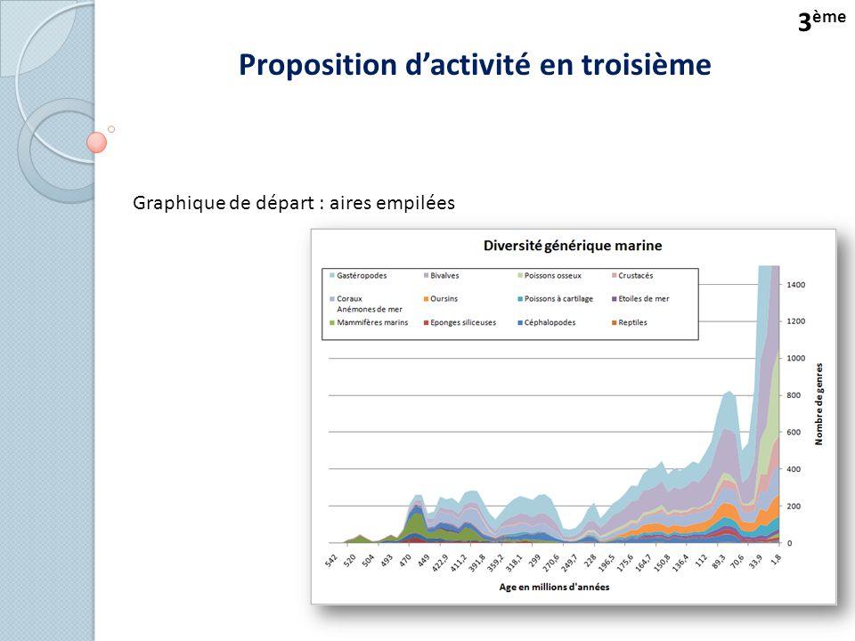 Proposition d'activité en troisième 3 ème Graphique de départ : aires empilées