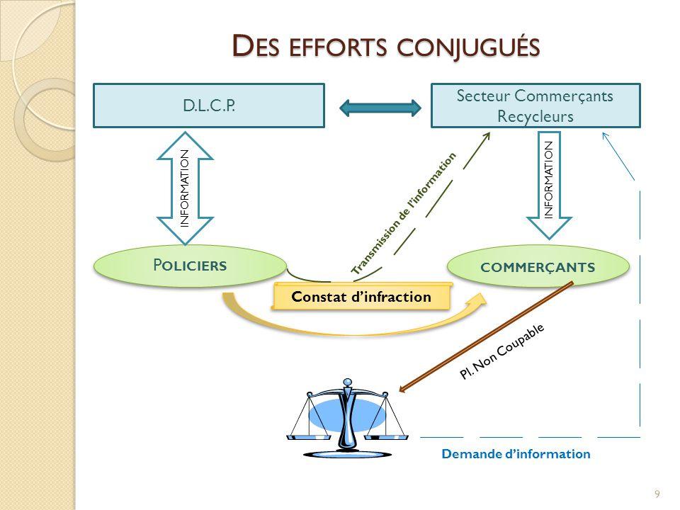 D ES EFFORTS CONJUGUÉS 9 D.L.C.P. Secteur Commerçants Recycleurs P OLICIERS COMMERÇANTS Constat d'infraction INFORMATION Pl. Non Coupable Demande d'in