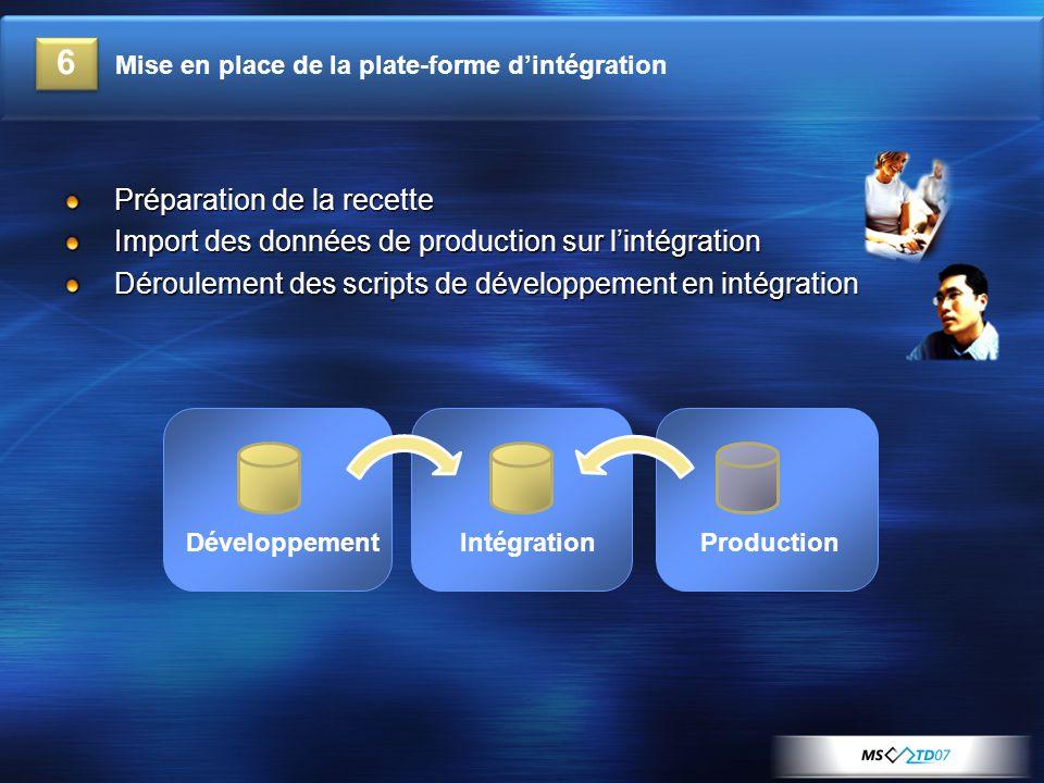 Préparation de la recette Import des données de production sur l'intégration Déroulement des scripts de développement en intégration DéveloppementIntégrationProduction 6 Mise en place de la plate-forme d'intégration