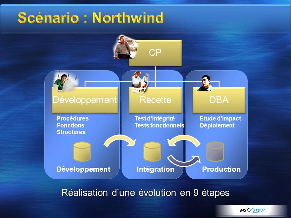 CP DéveloppementRecetteDBA DéveloppementIntégrationProduction Procédures Fonctions Structures Etude d'impact Déploiement Test d'intégrité Tests fonctionnels Réalisation d'une évolution en 9 étapes