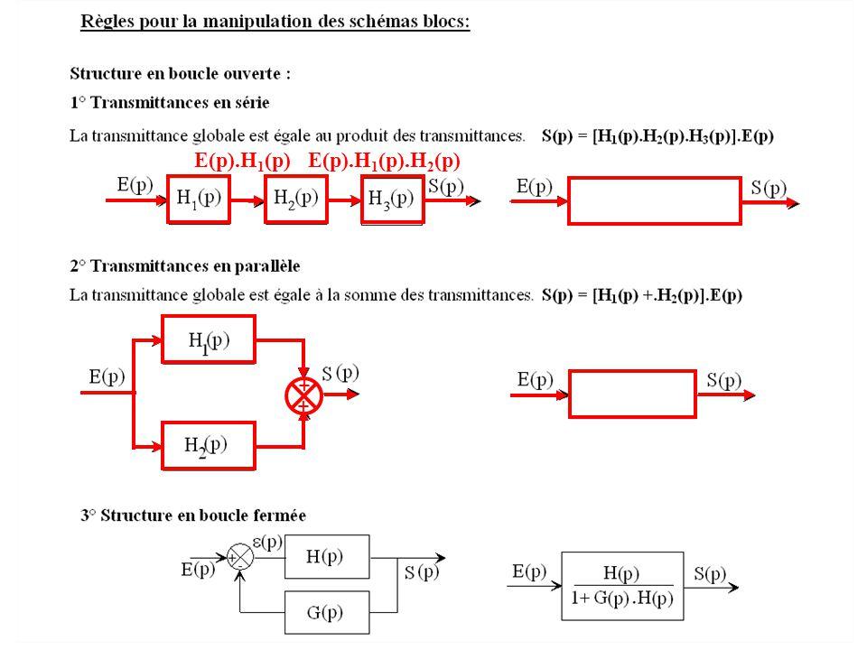 E(p).H 1 (p)E(p).H 1 (p).H 2 (p) + +