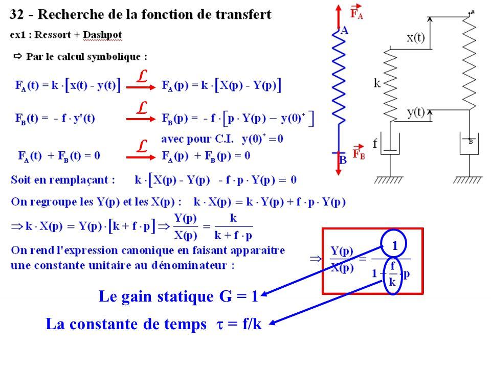 L L L 1 Le gain statique G = 1 La constante de temps  = f/k