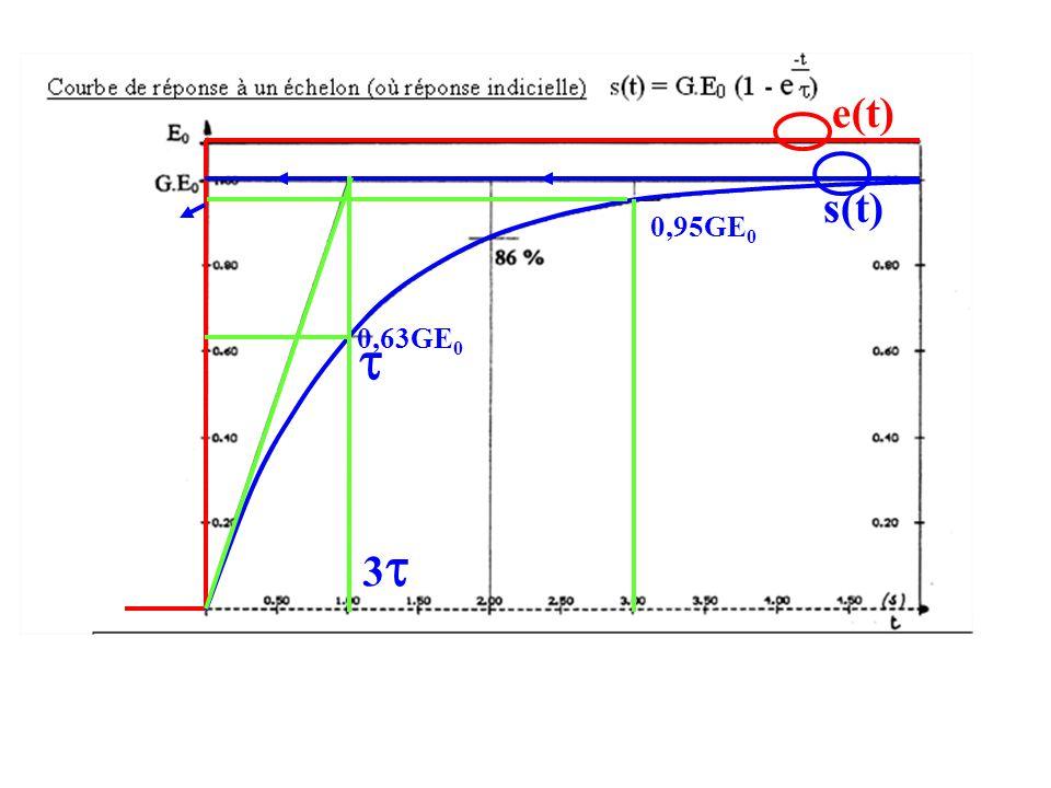 e(t) s(t) 33 0,63GE 0  0,95GE 0