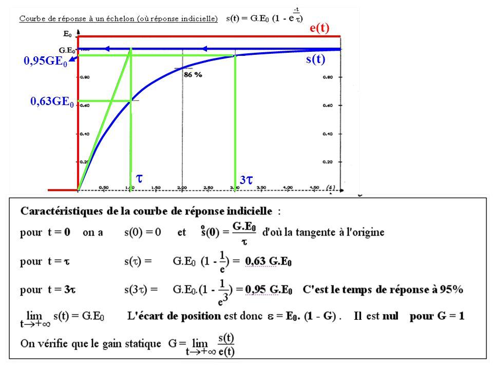 e(t) s(t) 33 0,63GE 0  0,95GE 0 Il