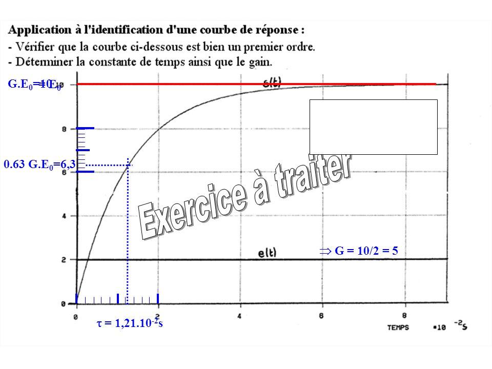 G.E 0 =10 = E 0  G = 10/2 = 5 0.63 G.E 0 =6,3  = 1,21.10 -2 s