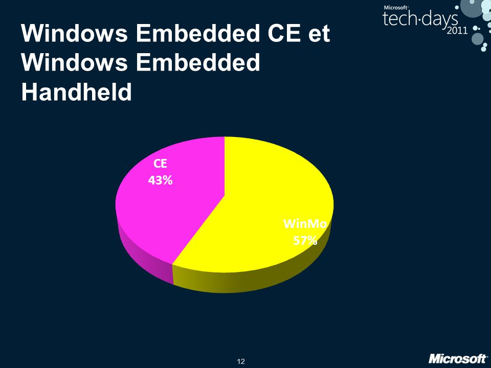 12 Windows Embedded CE et Windows Embedded Handheld