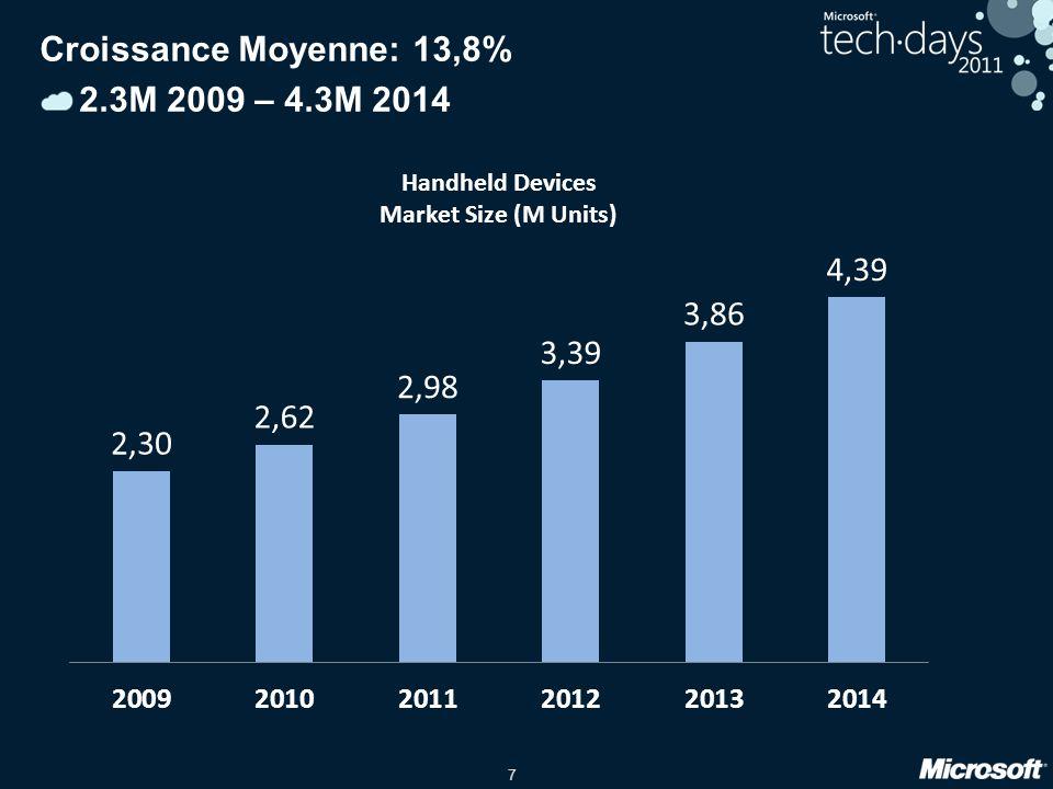 7 Croissance Moyenne: 13,8% 2.3M 2009 – 4.3M 2014