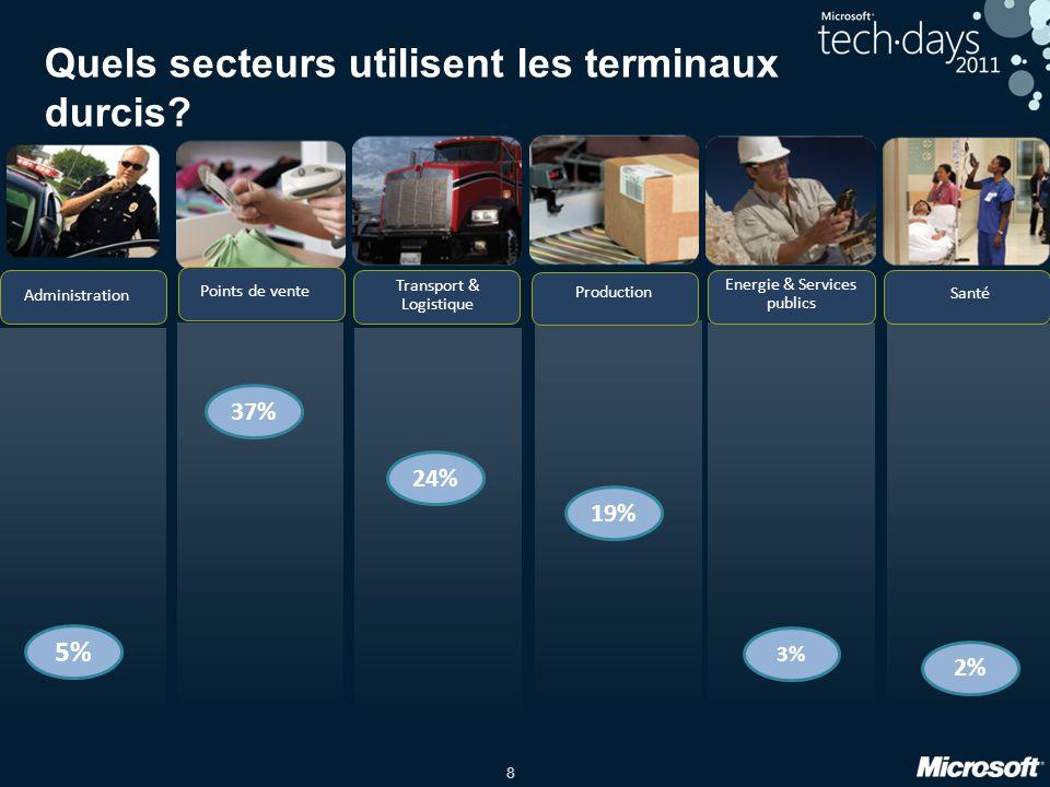 8 Quels secteurs utilisent les terminaux durcis? Administration Transport & Logistique Santé Production Energie & Services publics Points de vente 37%