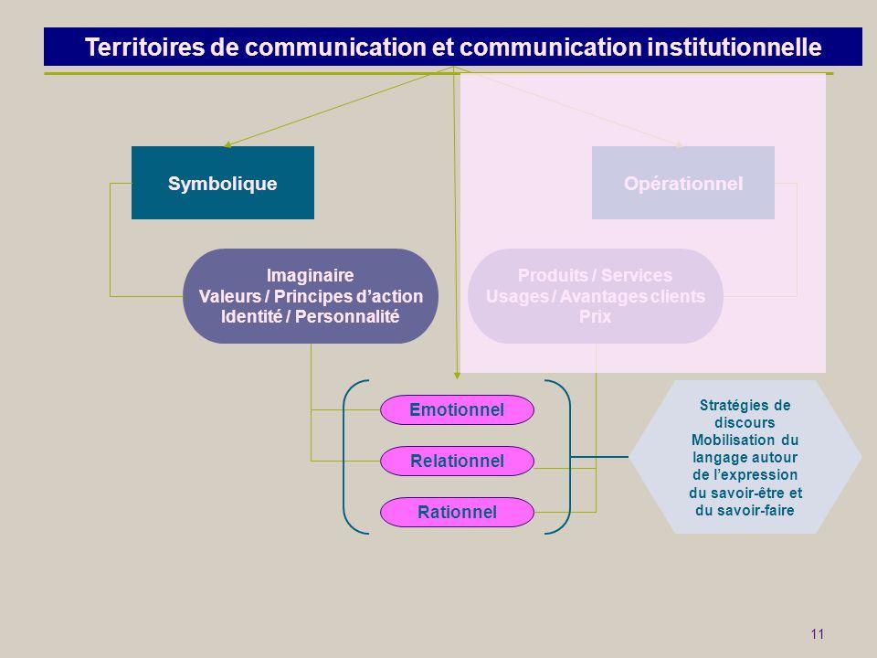 11 SymboliqueOpérationnel Imaginaire Valeurs / Principes d'action Identité / Personnalité Produits / Services Usages / Avantages clients Prix Emotionn