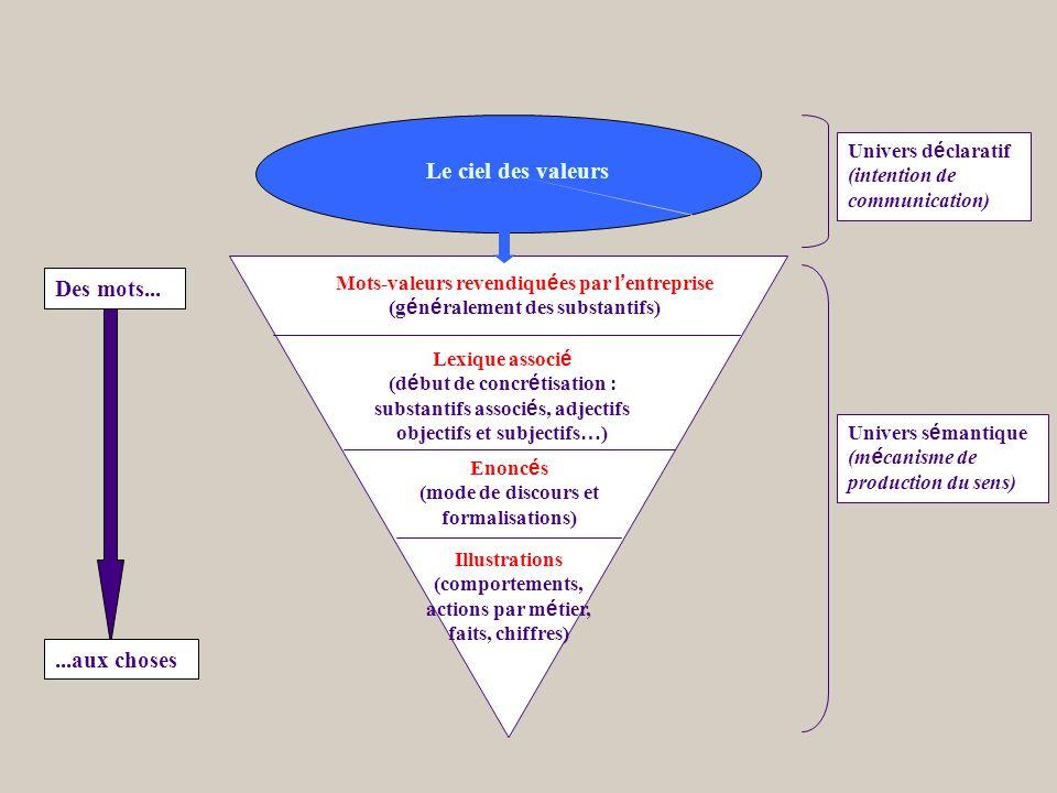 Des mots......aux choses Le ciel des valeurs Mots-valeurs revendiqu é es par l ' entreprise (g é n é ralement des substantifs) Lexique associ é (d é b