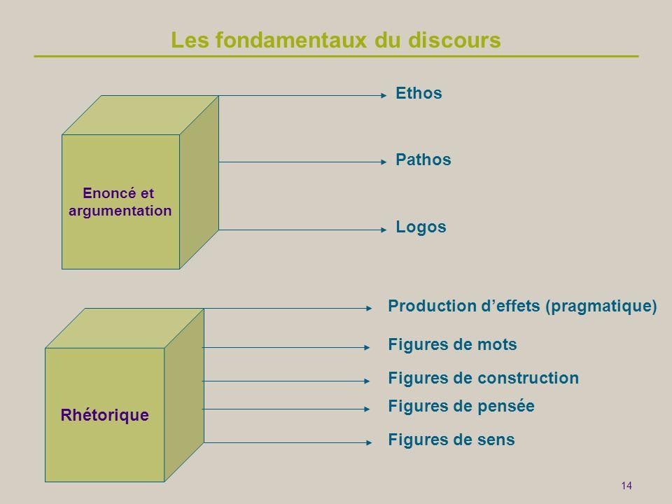 14 Enoncé et argumentation Rhétorique Ethos Pathos Logos Figures de mots Figures de sens Production d'effets (pragmatique) Les fondamentaux du discour