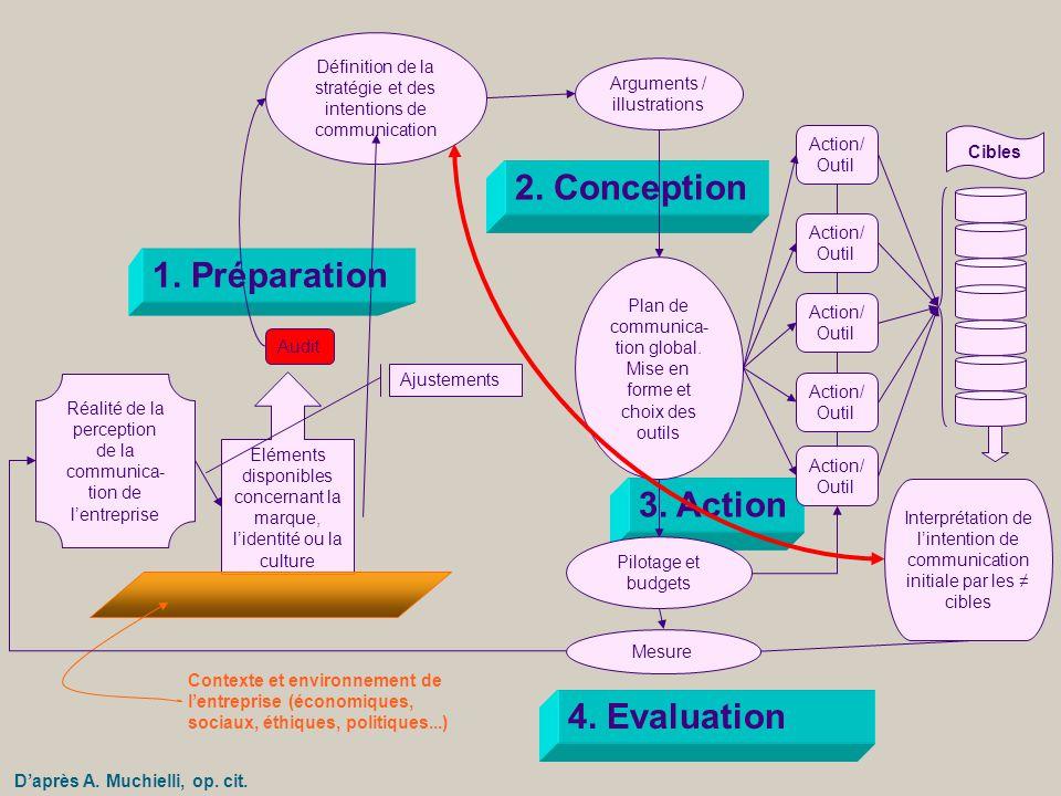 1. Préparation 2. Conception 4. Evaluation 3. Action Eléments disponibles concernant la marque, l'identité ou la culture Audit Définition de la straté