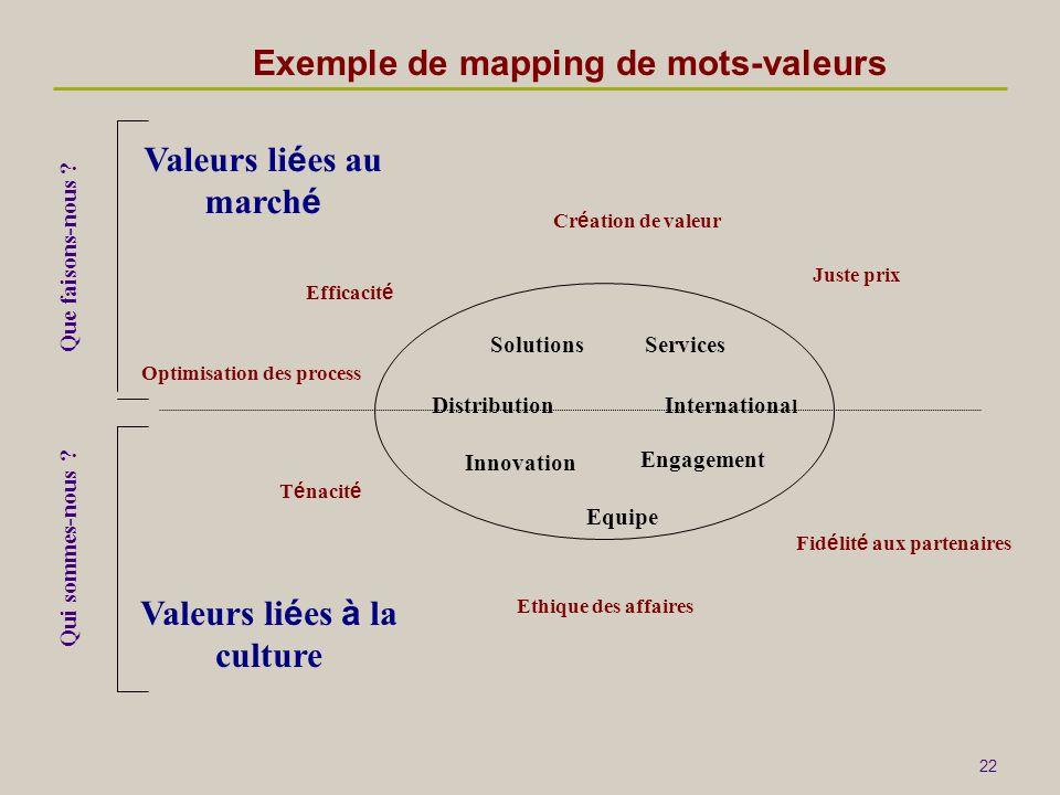 22 Exemple de mapping de mots-valeurs Distribution Solutions Innovation Equipe Services Efficacit é Ethique des affaires Cr é ation de valeur Juste pr