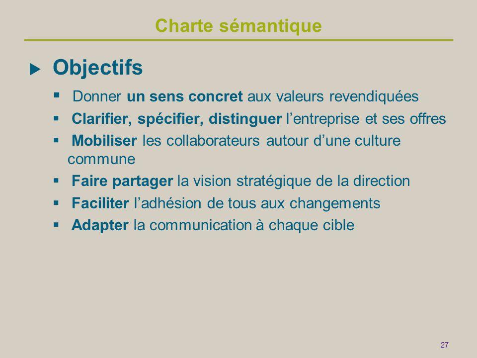 27 Charte sémantique  Objectifs  Donner un sens concret aux valeurs revendiquées  Clarifier, spécifier, distinguer l'entreprise et ses offres  Mobiliser les collaborateurs autour d'une culture commune  Faire partager la vision stratégique de la direction  Faciliter l'adhésion de tous aux changements  Adapter la communication à chaque cible
