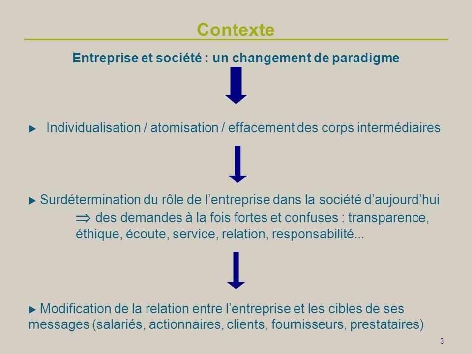 3 Contexte  Individualisation / atomisation / effacement des corps intermédiaires  Surdétermination du rôle de l'entreprise dans la société d'aujourd'hui  des demandes à la fois fortes et confuses : transparence, éthique, écoute, service, relation, responsabilité...