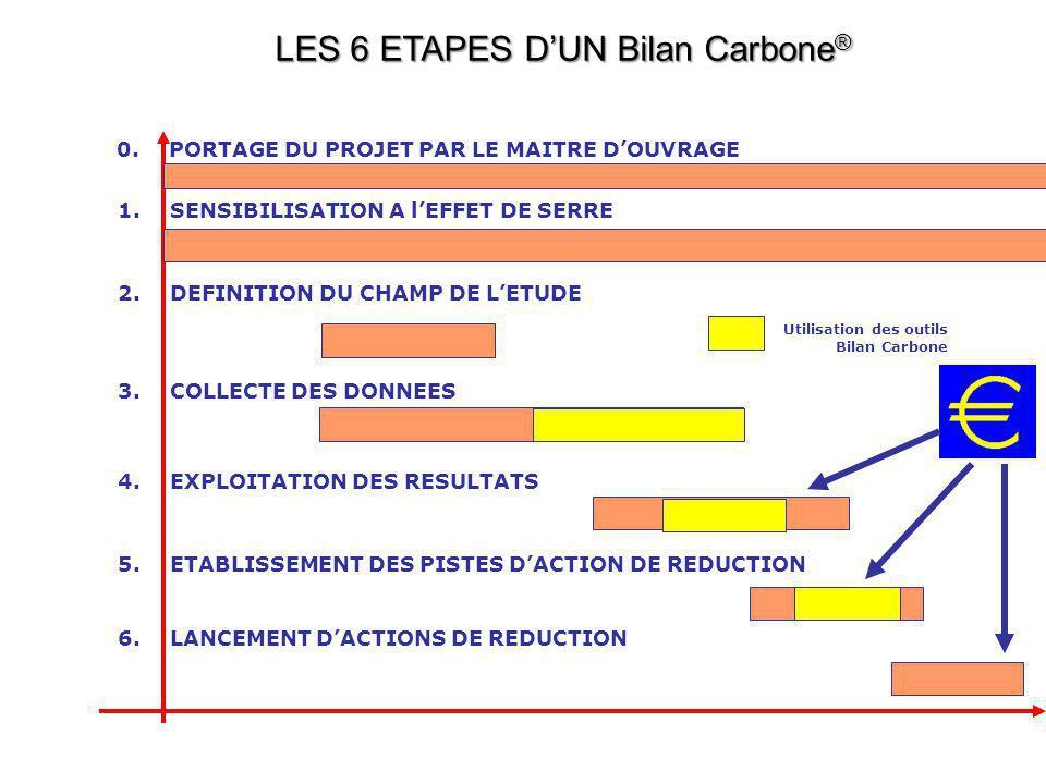 LES 6 ETAPES D'UN Bilan Carbone ® 2.DEFINITION DU CHAMP DE L'ETUDE 4.EXPLOITATION DES RESULTATS 1.SENSIBILISATION A l'EFFET DE SERRE 5.ETABLISSEMENT D