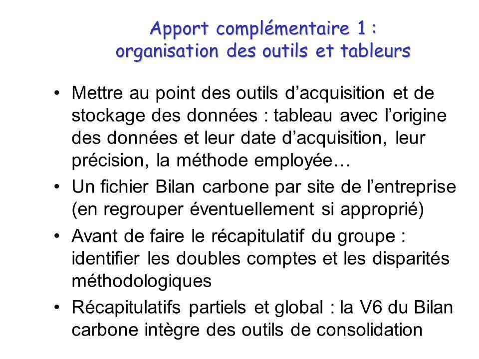Apport complémentaire 1 : organisation des outils et tableurs •Mettre au point des outils d'acquisition et de stockage des données : tableau avec l'or