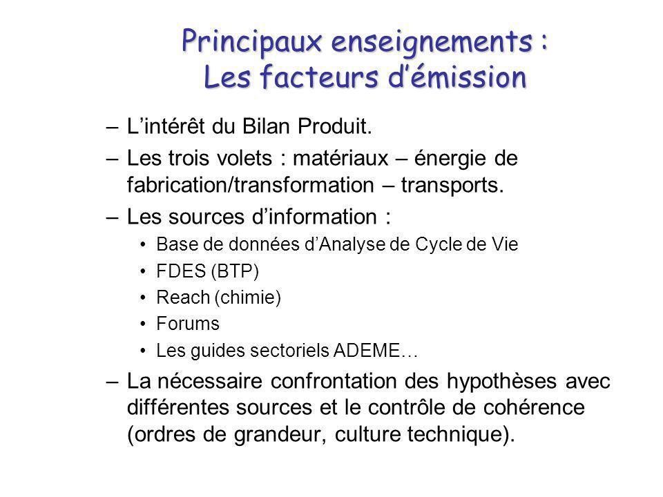 Principaux enseignements : Les facteurs d'émission –L'intérêt du Bilan Produit. –Les trois volets : matériaux – énergie de fabrication/transformation