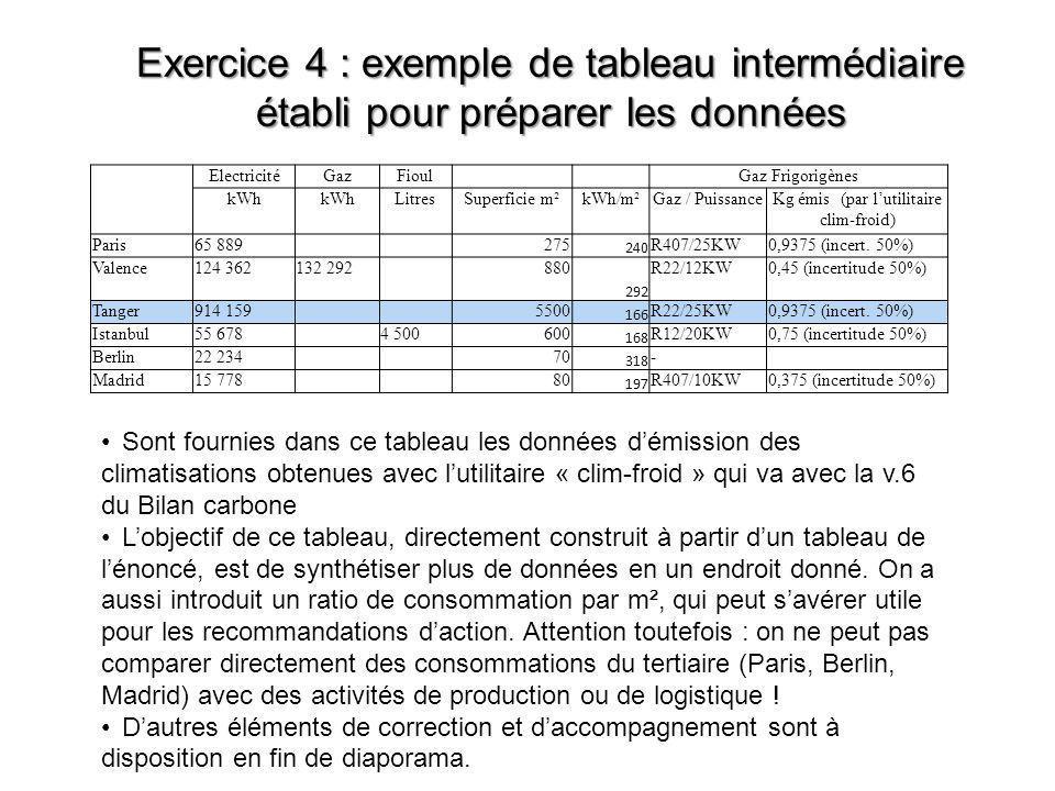 Exercice 4 : exemple de tableau intermédiaire établi pour préparer les données ElectricitéGazFioul Gaz Frigorigènes kWh LitresSuperficie m²kWh/m²Gaz /