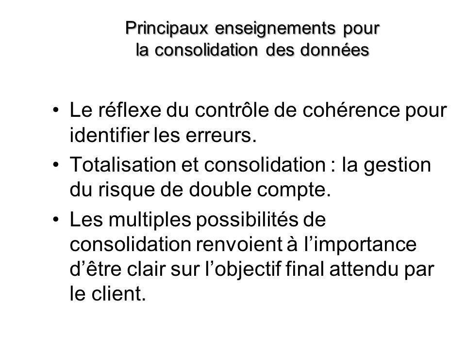 Principaux enseignements pour la consolidation des données •Le réflexe du contrôle de cohérence pour identifier les erreurs. •Totalisation et consolid
