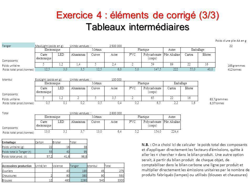 Exercice 4 : éléments de corrigé (3/3) Tableaux intermédiaires Poids d'une pile AA en g TangerMaxiLight (poids en g)Unités vendues : 2 500 00022 Elect