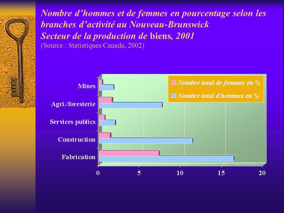 Nombre d'hommes et de femmes en pourcentage selon les branches d'activité au Nouveau-Brunswick Secteur de la production de biens, 2001 (Source : Statistiques Canada, 2002)