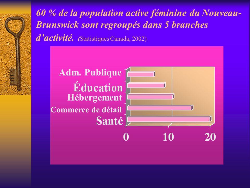 60 % de la population active féminine du Nouveau- Brunswick sont regroupés dans 5 branches d'activité. (Statistiques Canada, 2002) Adm. Publique Héber
