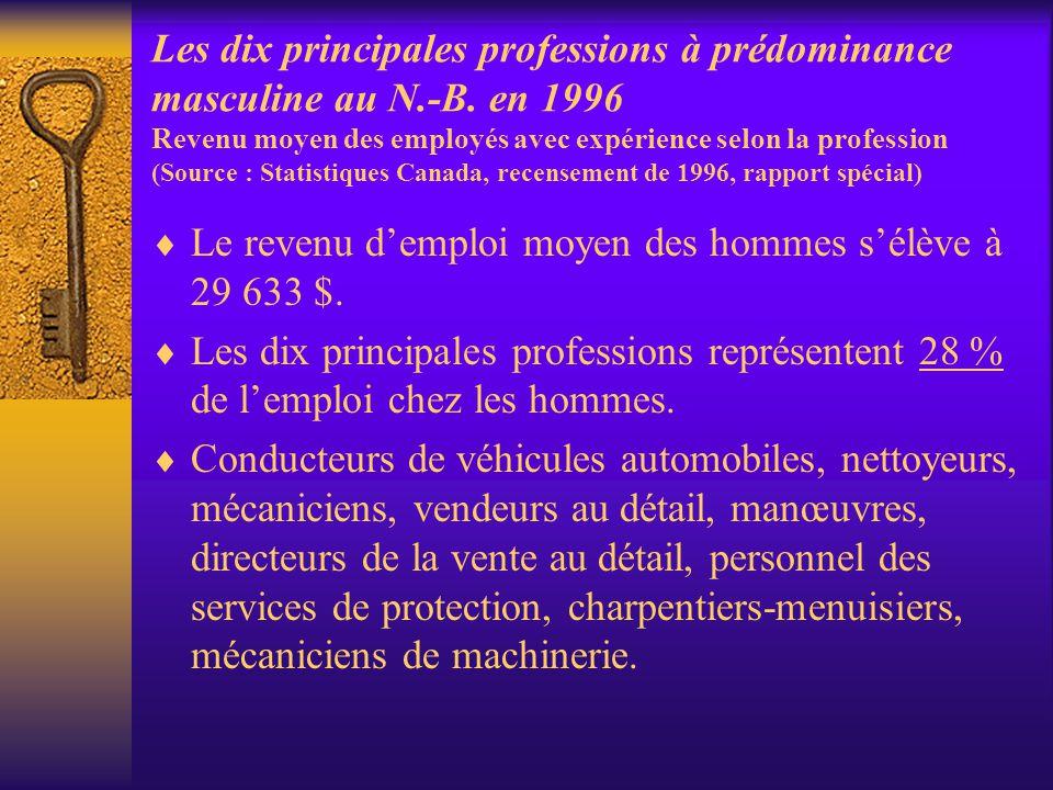 Les dix principales professions à prédominance masculine au N.-B. en 1996 Revenu moyen des employés avec expérience selon la profession (Source : Stat