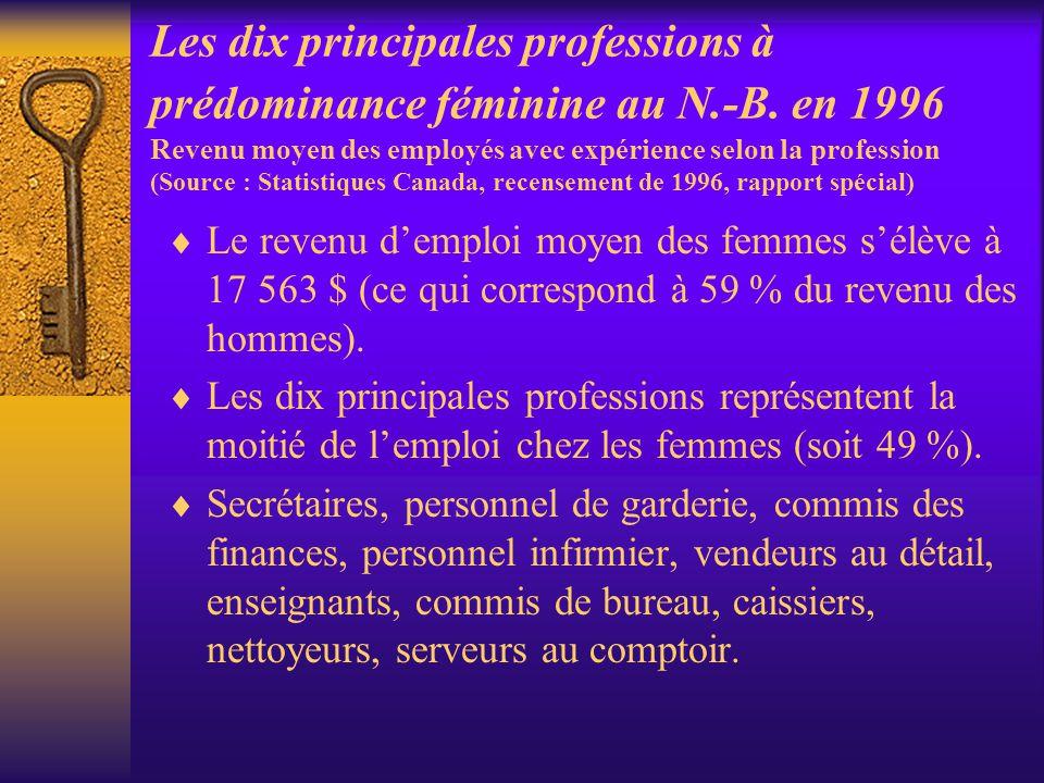 Les dix principales professions à prédominance féminine au N.-B. en 1996 Revenu moyen des employés avec expérience selon la profession (Source : Stati