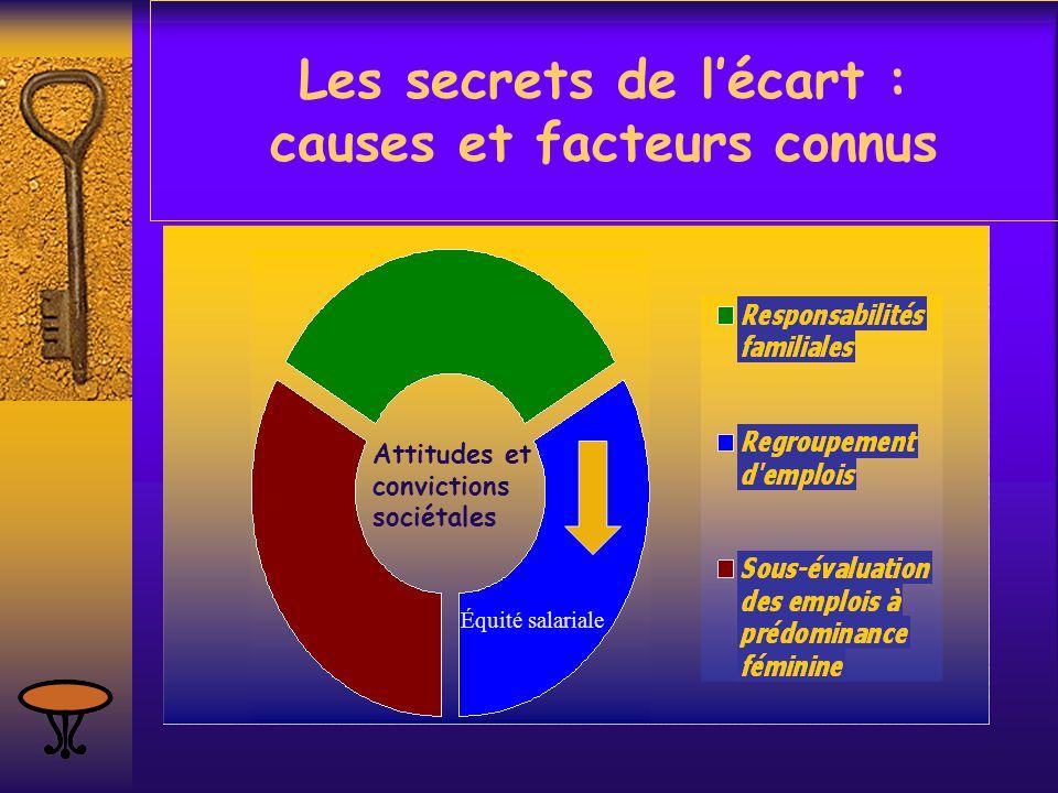 Les secrets de l'écart : causes et facteurs connus Attitudes et convictions sociétales Équité salariale