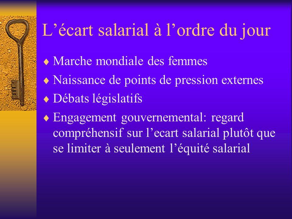 L'écart salarial à l'ordre du jour  Marche mondiale des femmes  Naissance de points de pression externes  Débats législatifs  Engagement gouvernemental: regard compréhensif sur l'ecart salarial plutôt que se limiter à seulement l'équité salarial