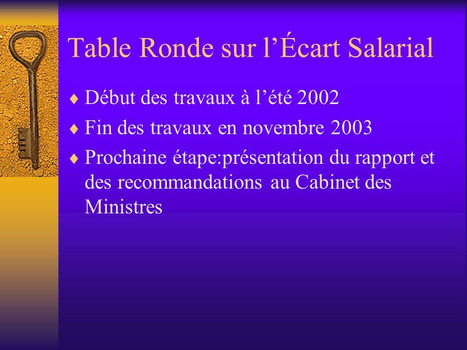 Table Ronde sur l'Écart Salarial  Début des travaux à l'été 2002  Fin des travaux en novembre 2003  Prochaine étape:présentation du rapport et des recommandations au Cabinet des Ministres