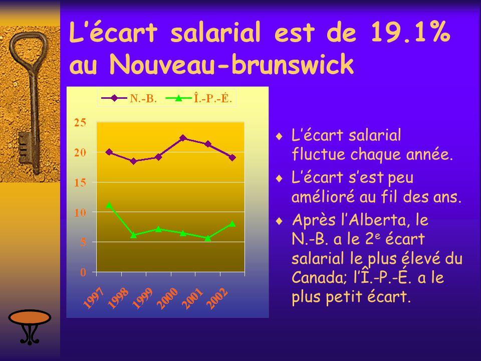L'écart salarial est de 19.1% au Nouveau-brunswick  L'écart salarial fluctue chaque année.  L'écart s'est peu amélioré au fil des ans.  Après l'Alb