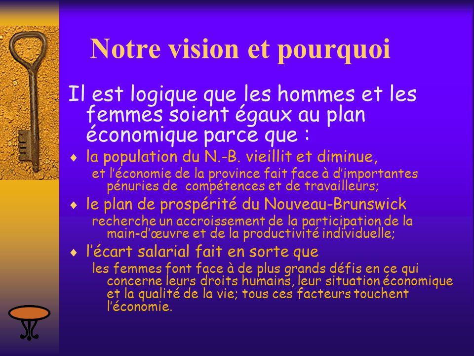 Notre vision et pourquoi Il est logique que les hommes et les femmes soient égaux au plan économique parce que :  la population du N.-B. vieillit et