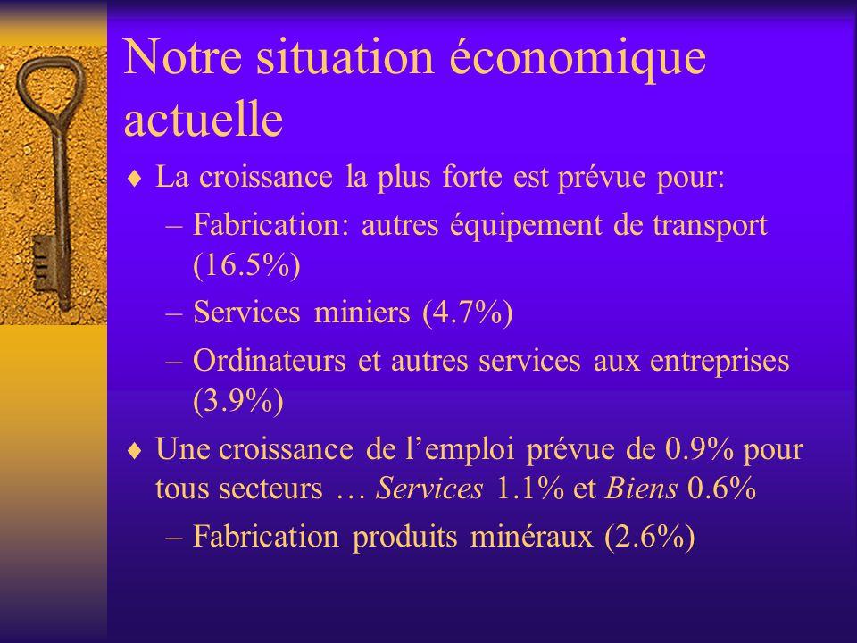 Notre situation économique actuelle  La croissance la plus forte est prévue pour: –Fabrication: autres équipement de transport (16.5%) –Services miniers (4.7%) –Ordinateurs et autres services aux entreprises (3.9%)  Une croissance de l'emploi prévue de 0.9% pour tous secteurs … Services 1.1% et Biens 0.6% –Fabrication produits minéraux (2.6%)