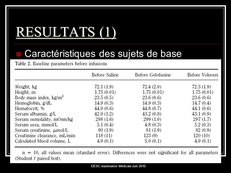 RESULTATS (1)  Caractéristiques des sujets de base
