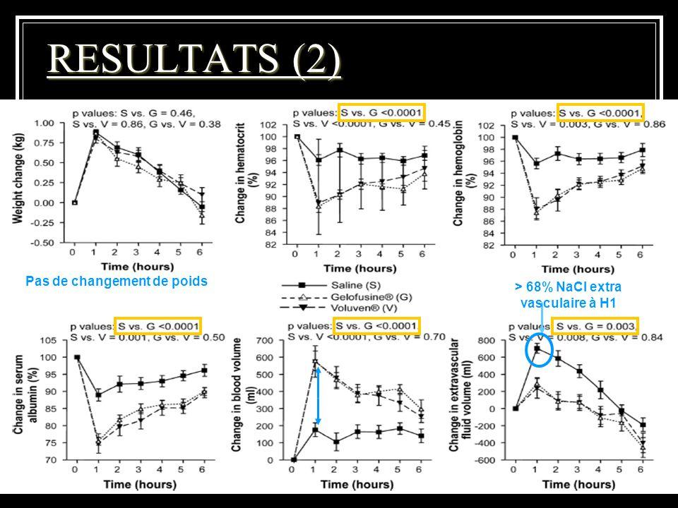 DESC réanimation Médicale Juin 2010 RESULTATS (2) Pas de changement de poids > 68% NaCl extra vasculaire à H1