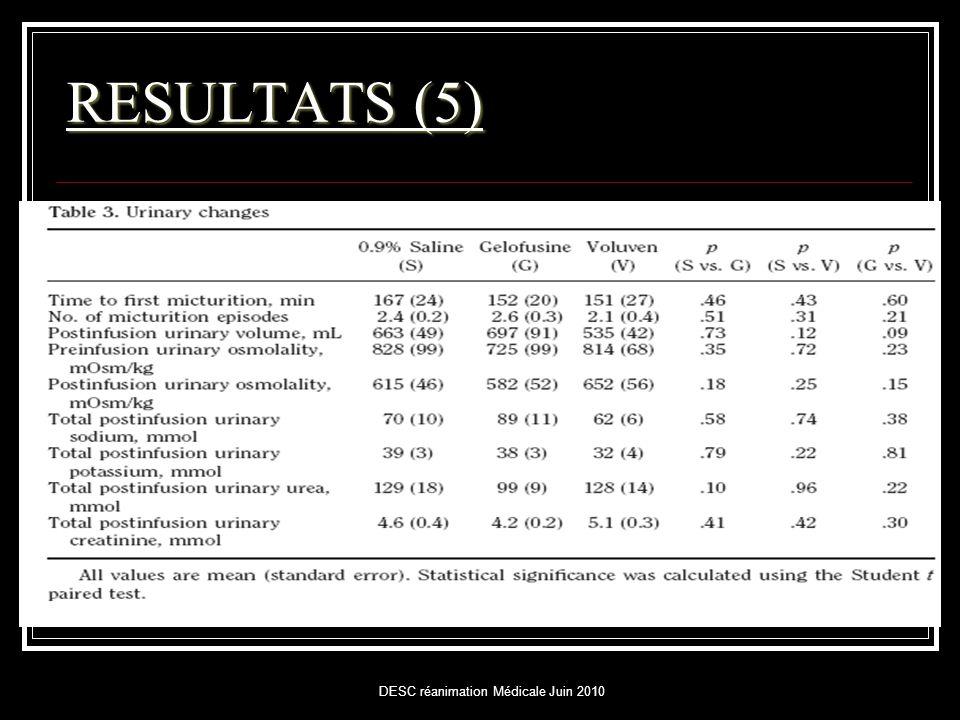 DESC réanimation Médicale Juin 2010 RESULTATS (5)