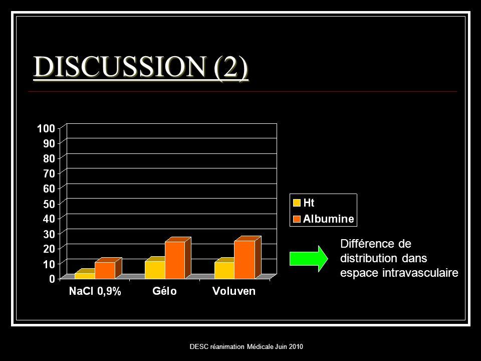 DESC réanimation Médicale Juin 2010 DISCUSSION (2) Différence de distribution dans espace intravasculaire