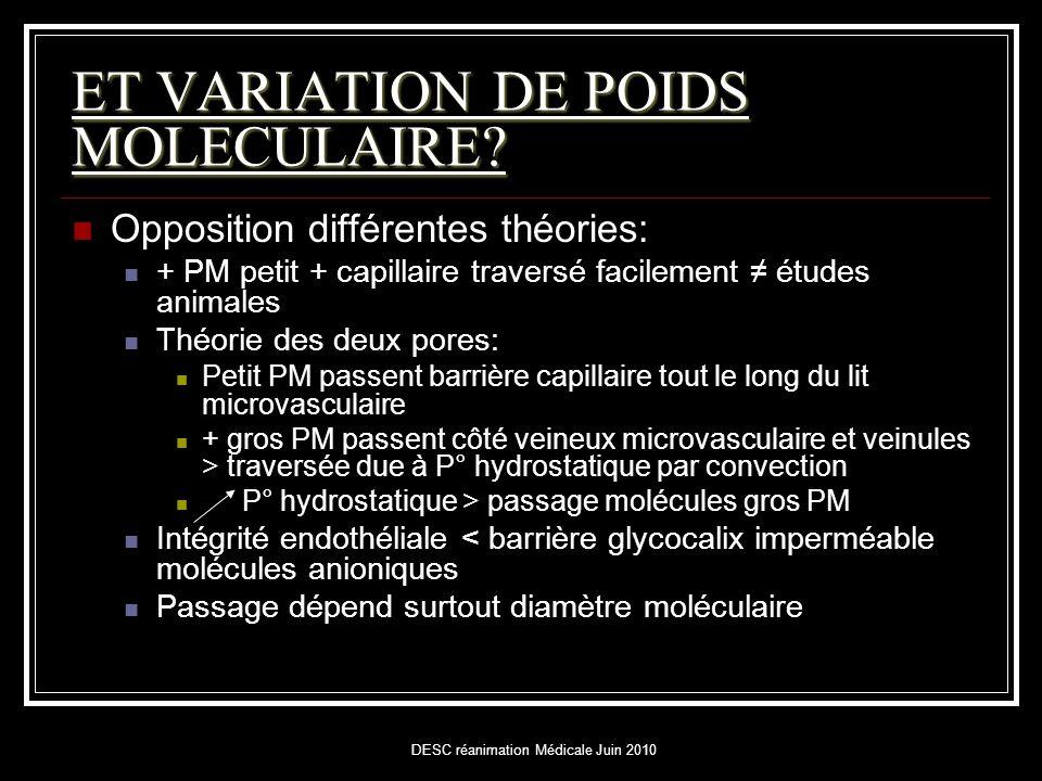 DESC réanimation Médicale Juin 2010 ET VARIATION DE POIDS MOLECULAIRE?  Opposition différentes théories:  + PM petit + capillaire traversé facilemen