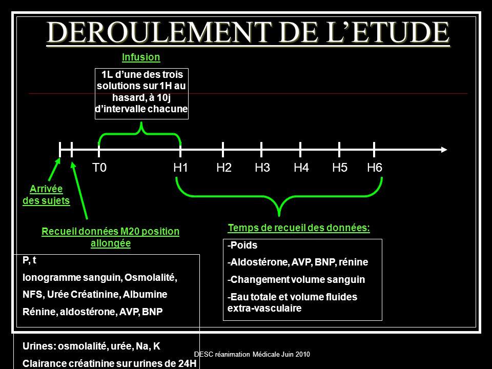 DESC réanimation Médicale Juin 2010 Arrivée des sujets Recueil données M20 position allongée P, t Ionogramme sanguin, Osmolalité, NFS, Urée Créatinine