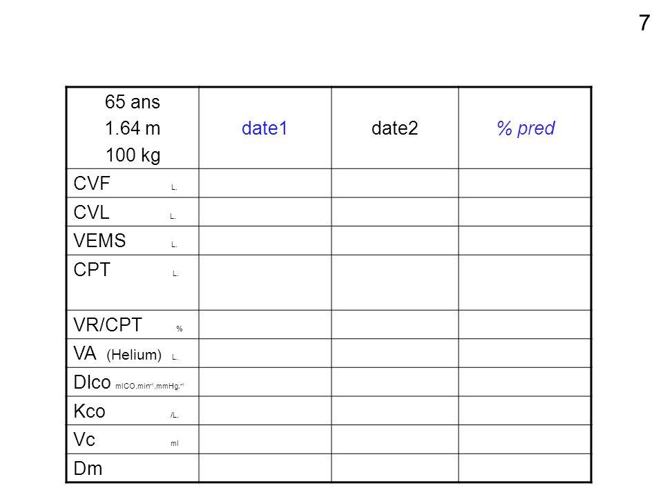 65 ans 1.64 m 100 kg date1date2% pred CVF L. CVL L. VEMS L. CPT L. VR/CPT % VA (Helium) L. Dlco mlCO.min -1.mmHg. -1 Kco /L. Vc ml Dm 7