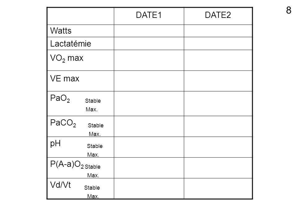 DATE1DATE2 Watts Lactatémie VO 2 max VE max PaO 2 Stable Max. PaCO 2 Stable Max. pH Stable Max. P(A-a)O 2 Stable Max. Vd/Vt Stable Max. 8