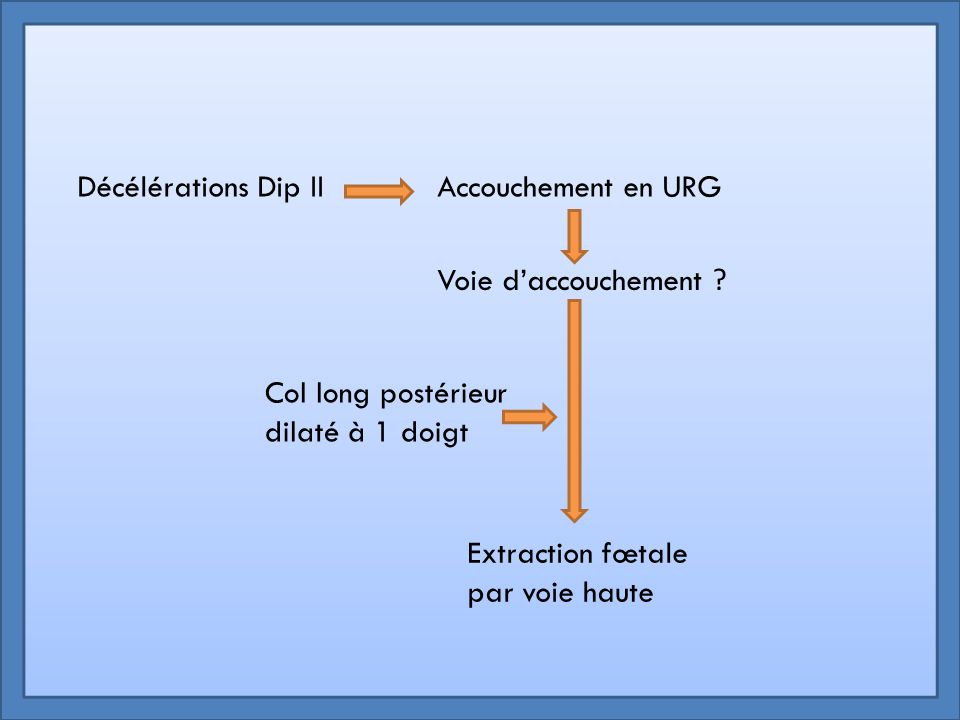 Décélérations Dip IIAccouchement en URG Col long postérieur dilaté à 1 doigt Voie d'accouchement ? Extraction fœtale par voie haute