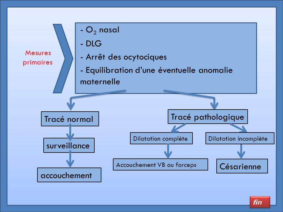 - O 2 nasal - DLG - Arrêt des ocytociques - Equilibration d'une éventuelle anomalie maternelle primaires Mesures Tracé normal surveillance accouchemen