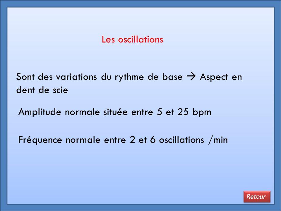 Les oscillations Sont des variations du rythme de base  Aspect en dent de scie Amplitude normale située entre 5 et 25 bpm Fréquence normale entre 2 e