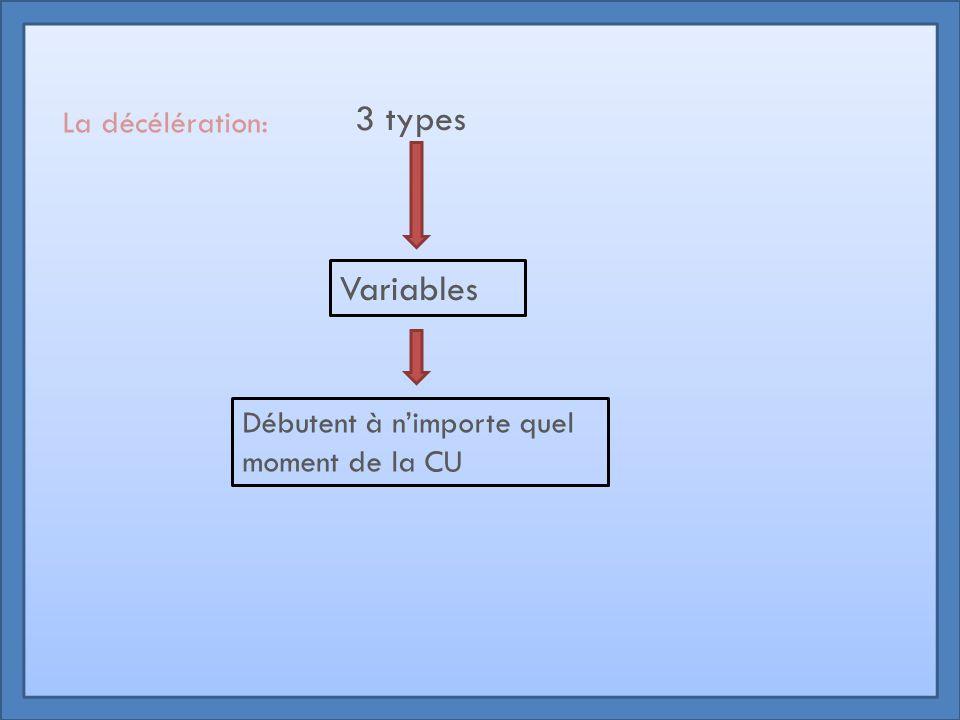 La décélération: 3 types Variables Débutent à n'importe quel moment de la CU